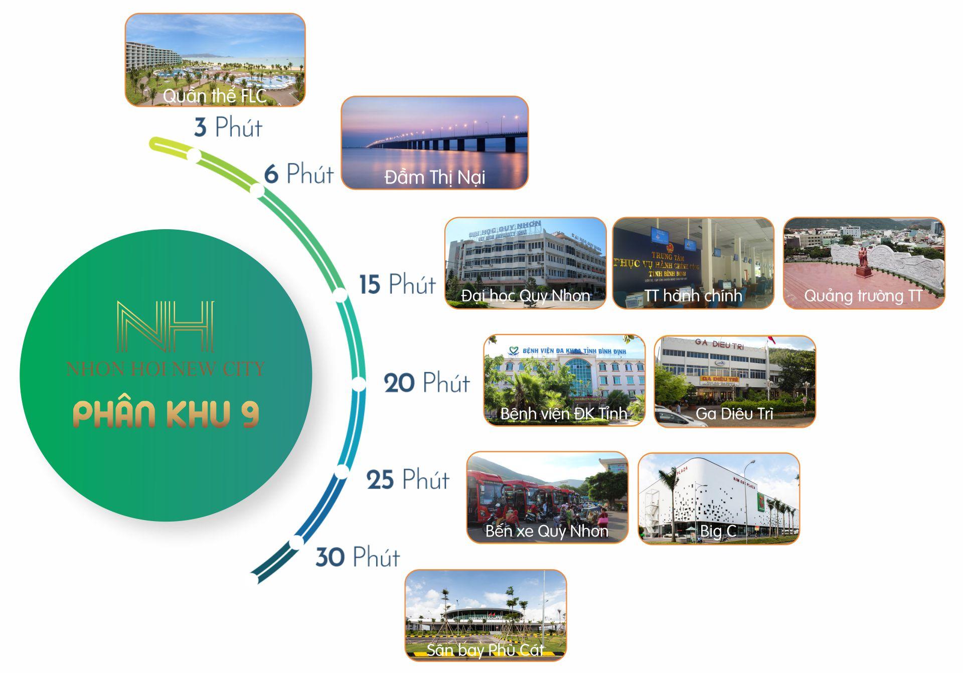 liên kết nội, ngoại khu phân khu 9 nhơn hội new city - kỳ co gateway