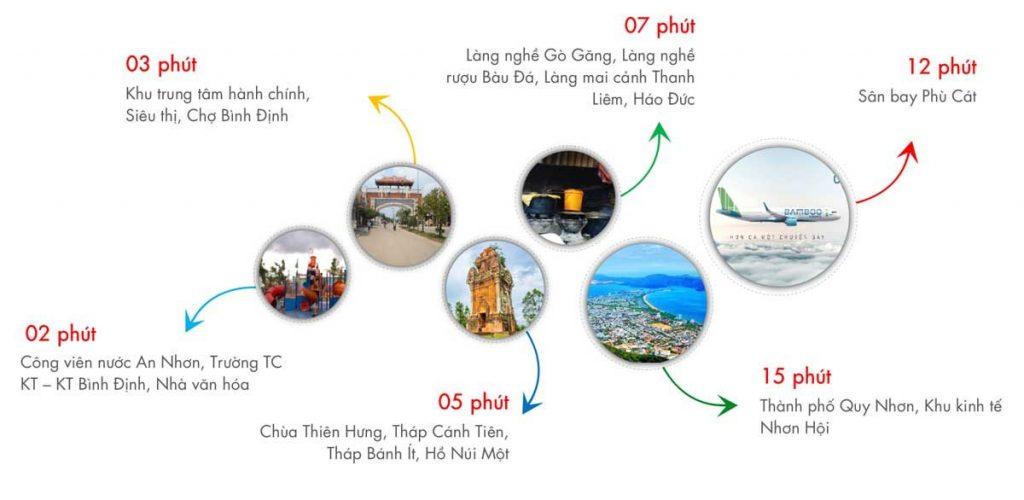 Liên Kết Vùng Dự Án Lê Hồng Phong An Nhơn