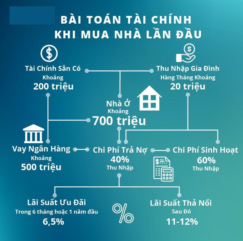Bí mua bán đất nền năm 2020